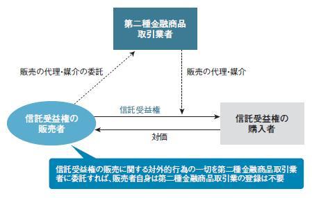 【連載 不動産実務と金融商品取引法:第3回】 信託受益権の「みなし有価証券」化による影響