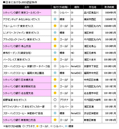 環境 日本で6件目のleed認証取得 シティバンク銀行 日経不動産